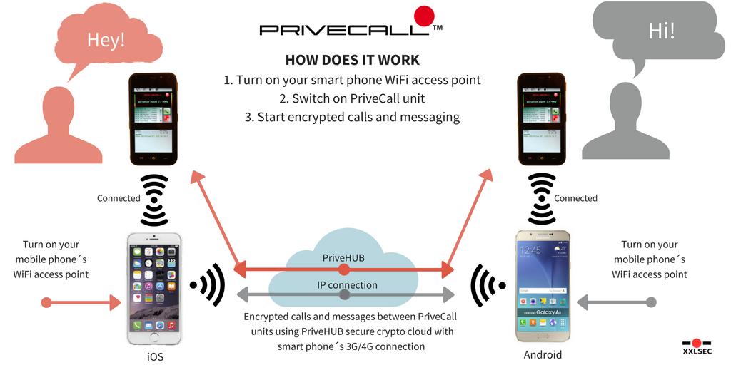 Aktivacijom WiFi pristupne točke razgovarajte 100% sigurno bez dodatnih troškova.